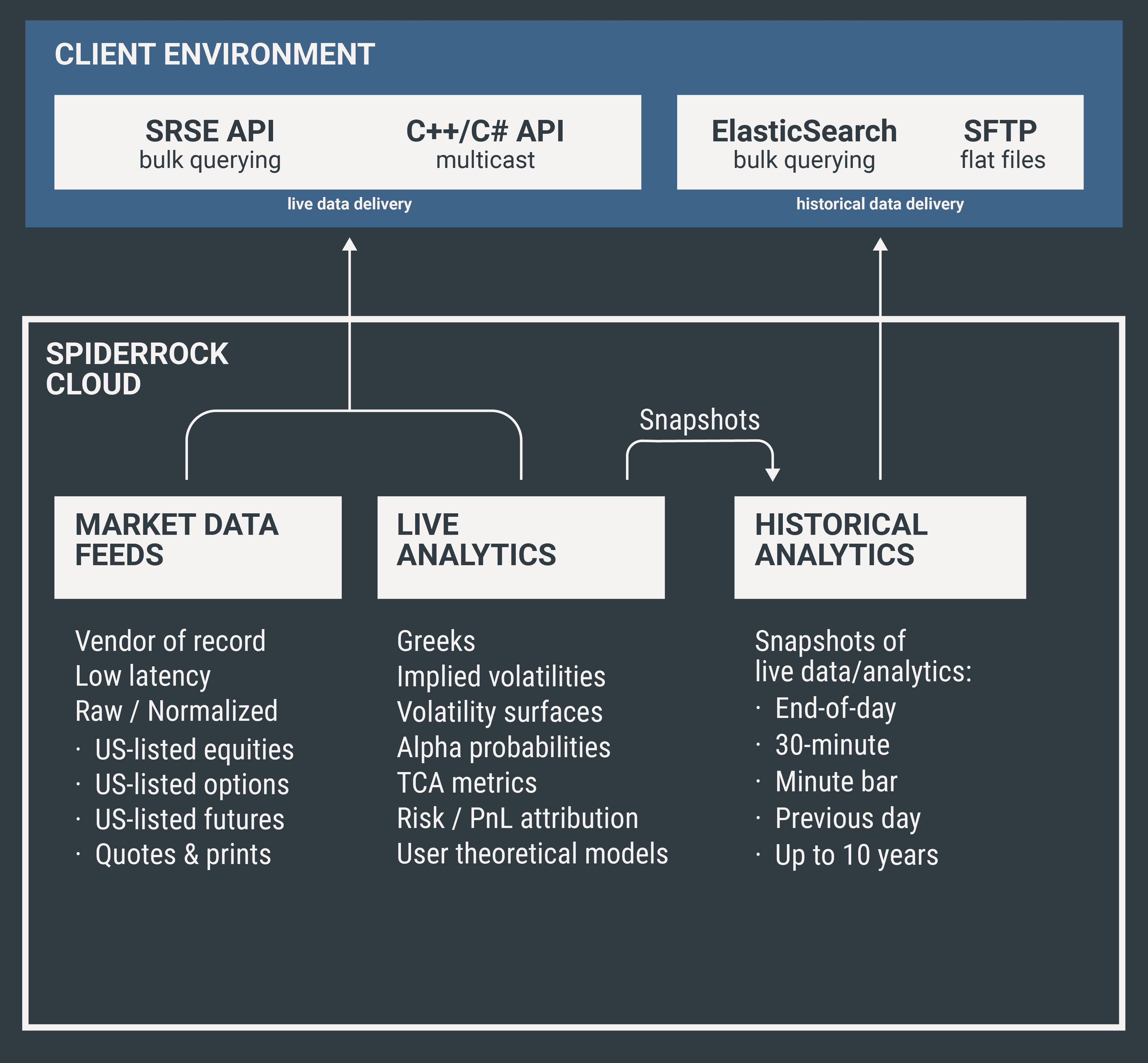 Data & Analytics - SpiderRock Platform